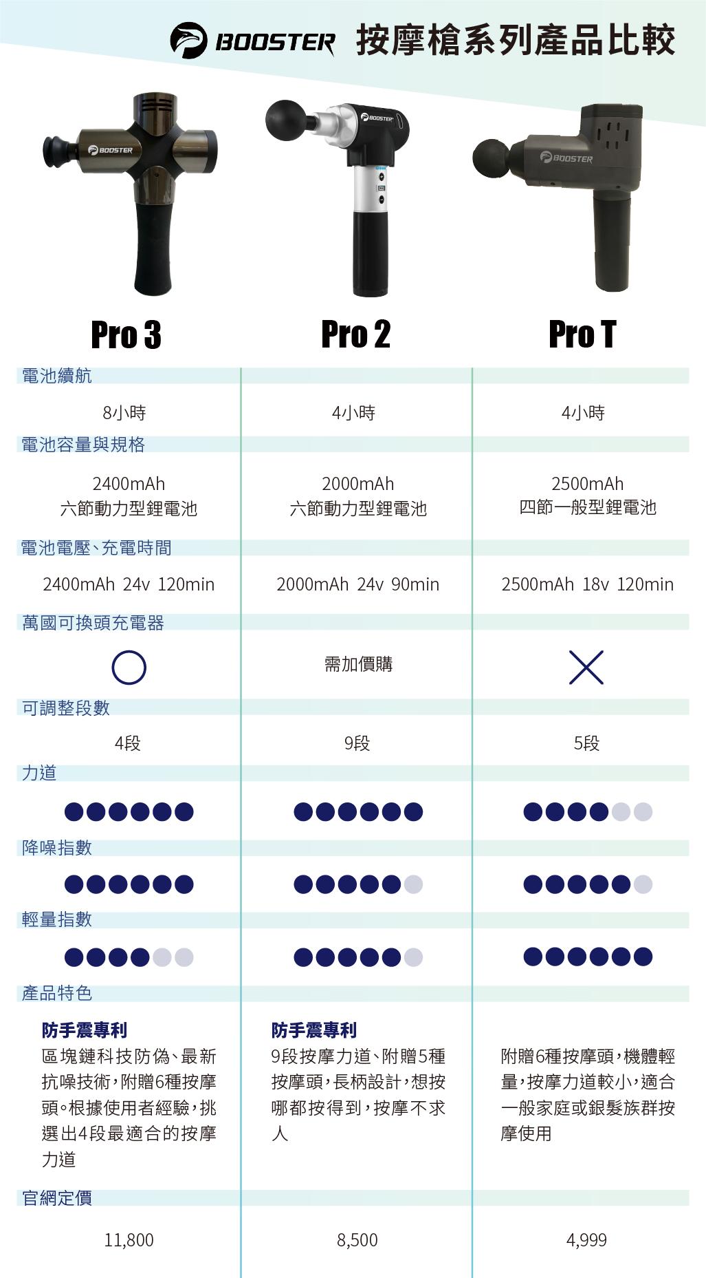 Booster 筋膜槍比較,pro3金屬外觀降噪能力強,pro2九段力道性價比最高,proT適合居家按摩使用